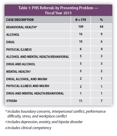 PHS 2015 Annual Report - Table 1