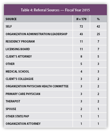 PHS 2015 Annual Report - Table 4