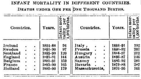 Infant Mortality in Different Countries