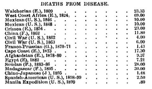 Military Campaign Deaths from Disease