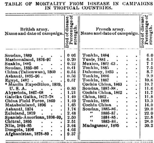 Military Campaign Deaths in Tropical Climates