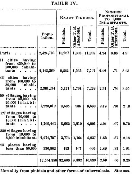 1903 Table 4