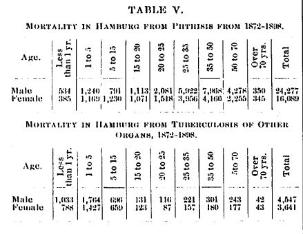 1903 Table 5