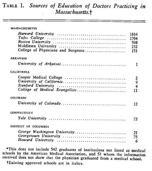Table 1. Sources of Education of Doctors Practicing in Massachusetts