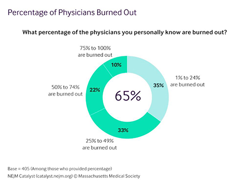 Physician Burnout Graphic